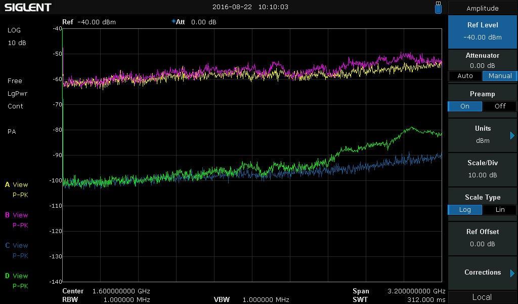 noise floor of my analyzer raise