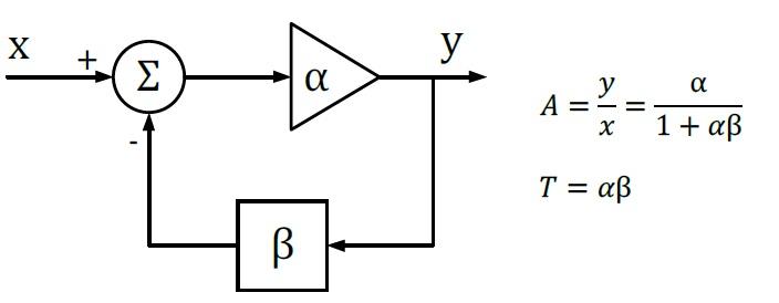 Typical Bode Feedback loop