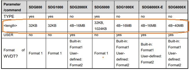 SDG arbitrary waveform memory depths